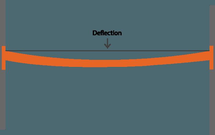 Pallet-Beam-Deflection
